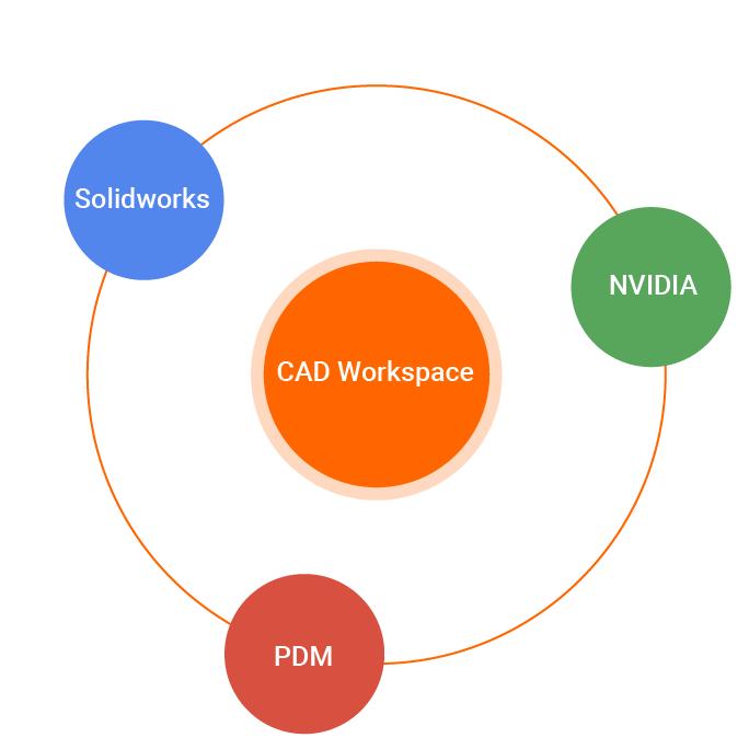 CAD Workspace
