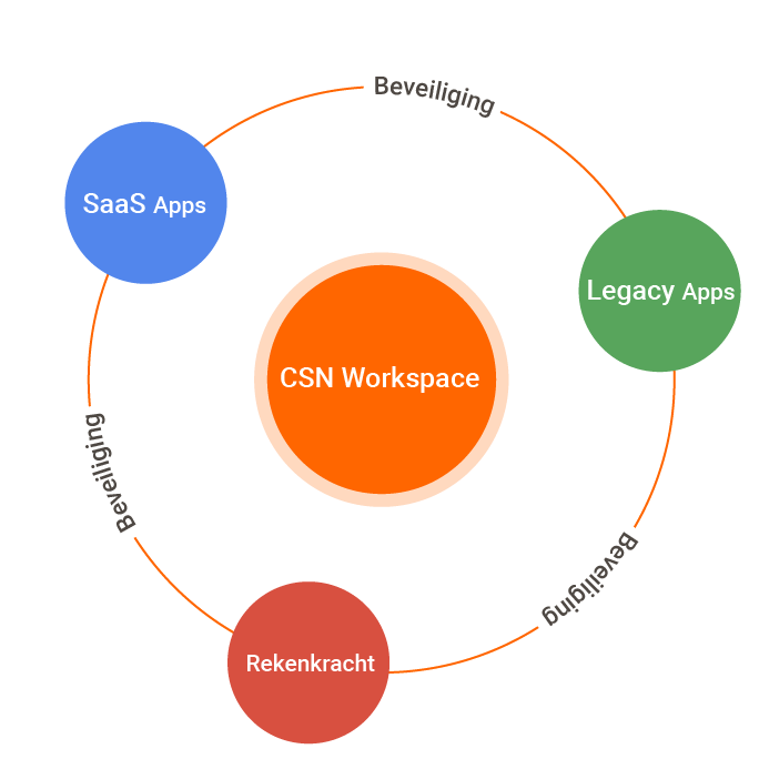 CSN Workspace