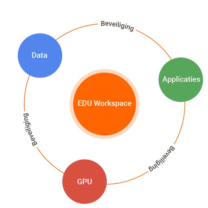 EDU Workspace