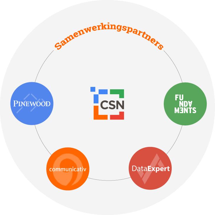 Ecosysteem CSN Groep